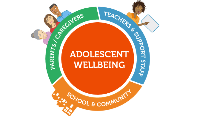Graphic with Adolescent Wellbeing in the center, surrounded by Parents / Caregivers, Teachers & Support Staff, School & Community