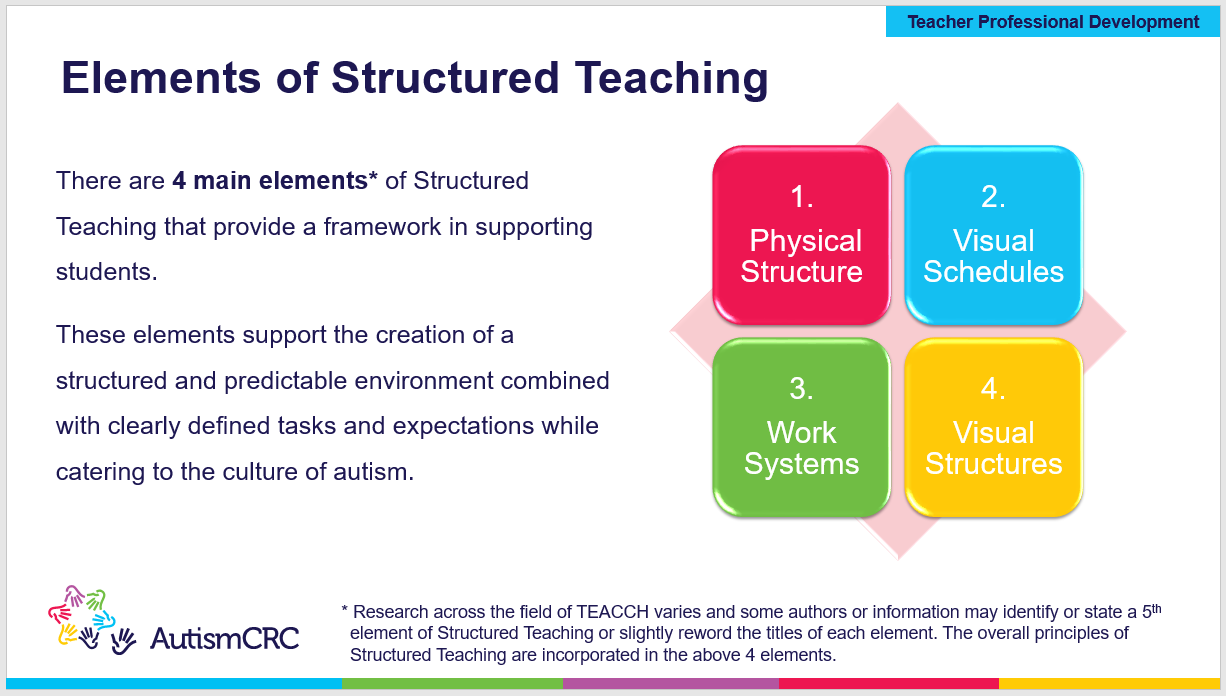 Structured Teaching - Introduction