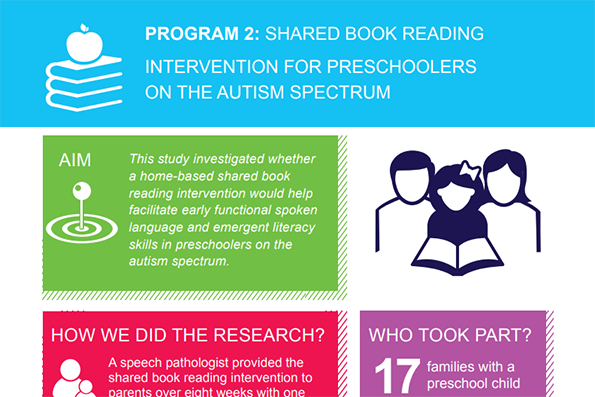 Shared Book Reading Visual Snapshot